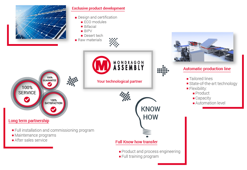 Solar Automation Solutions